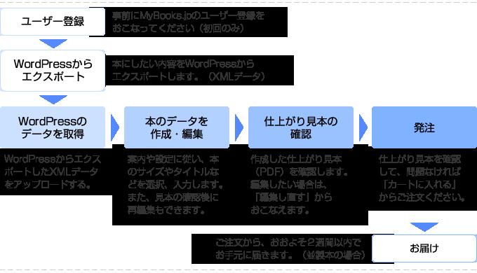 flow_wp_img02